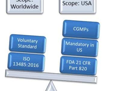 FDA 21 CFR Part 820 Versus ISO 13485 – Relationship Comparison