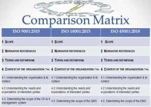 Comparison Matrix on ISO 9001, ISO 14001 & ISO 45001